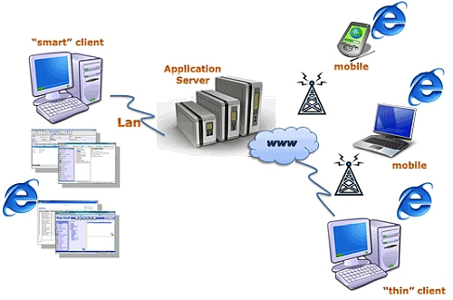 Multipoint-Remote-Monitoring-of-a-plant-using-GTEK-Net